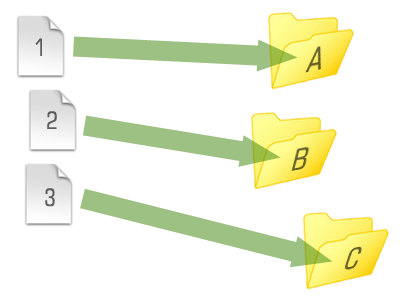 Diagram showing files stored in folders